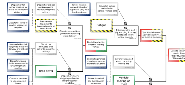 Learn From Incidents: Accident Investigation Software